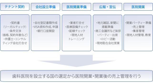 医院開業プロセス説明画像